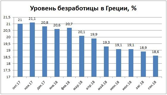 Уровень безработицы в Греции, %