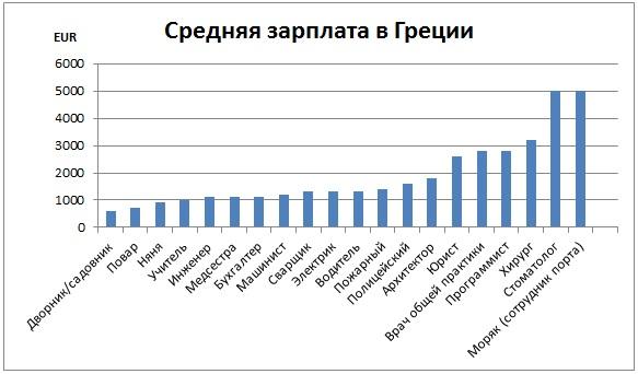 Средняя зарплата в Греции по специальностям